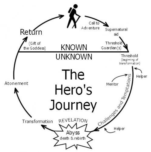 Heroesjourney 497x500 Heroesjourney