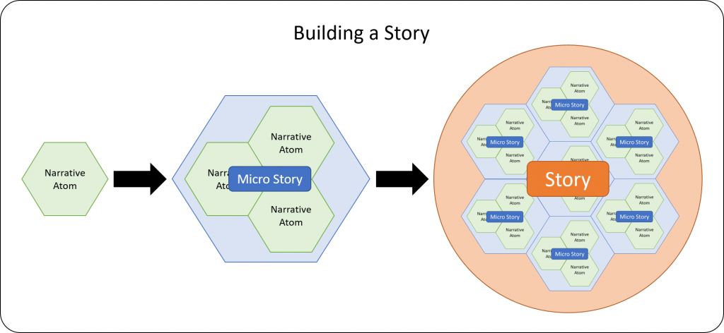 Building a story 1024x472 Introduction to Gamification Part 10 Narrative