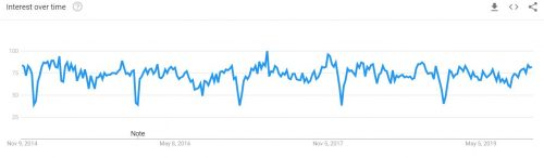 Gamification Google Trend 2019 500x146 Gamification Google Trend 2019