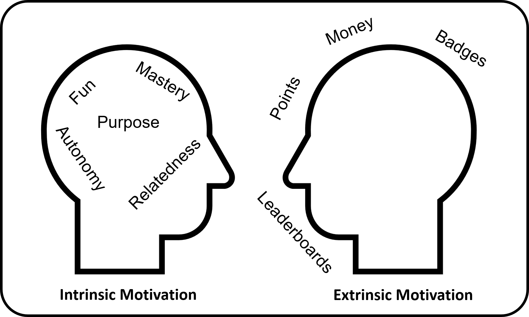 Intrinsic vs Extrinsic Motivation But What If They Get Addicted To Your Gamified System