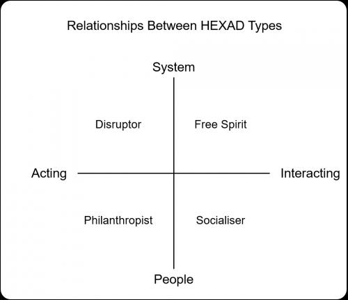 Type relationships 500x432 Relationships Between HEXAD Types