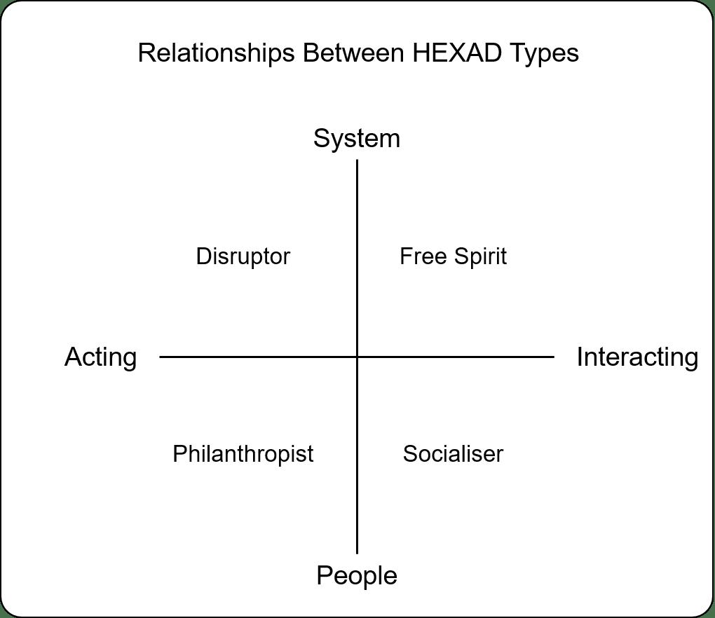 Type relationships Relationships Between HEXAD Types